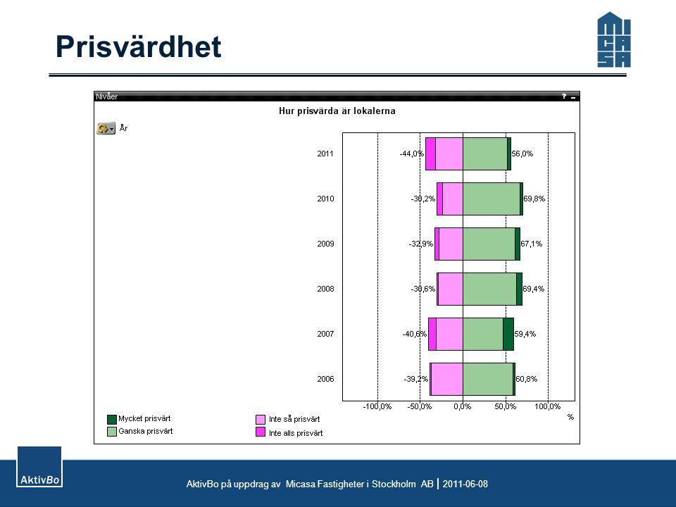 Trender AktivBo på uppdrag av Micasa Fastigheter i Stockholm AB  2011-06-08 2010: skuggad linje