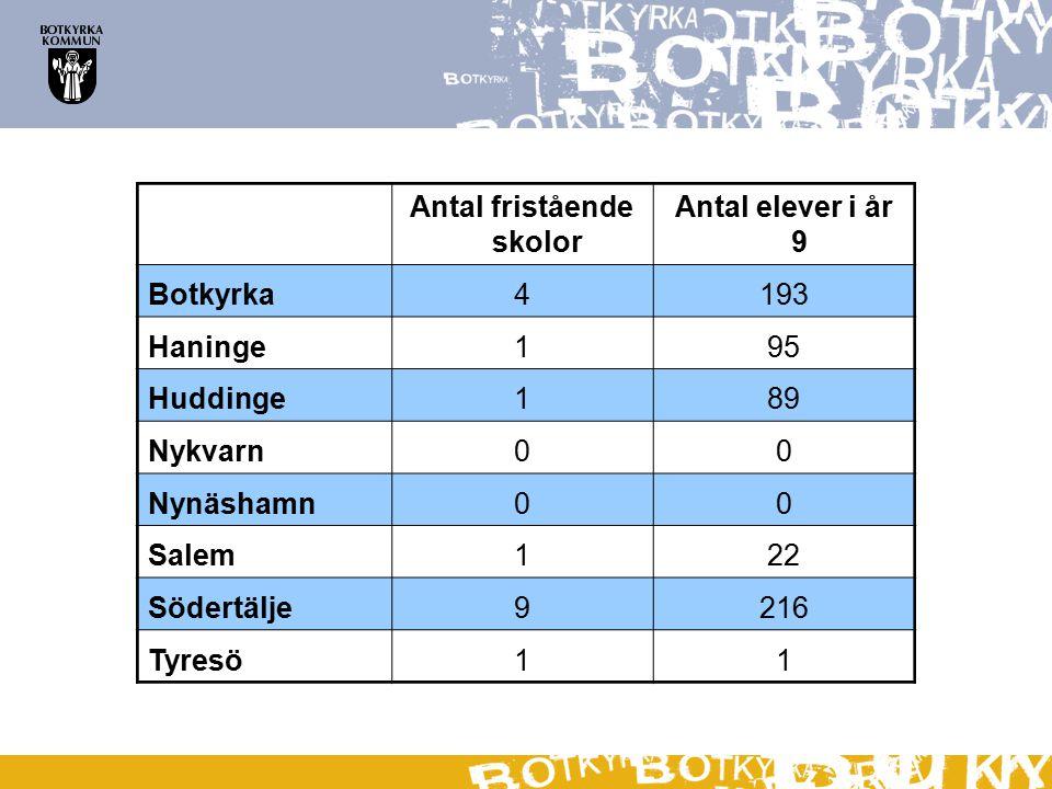 Antal fristående skolor Antal elever i år 9 Botkyrka4193 Haninge195 Huddinge189 Nykvarn00 Nynäshamn00 Salem122 Södertälje9216 Tyresö11