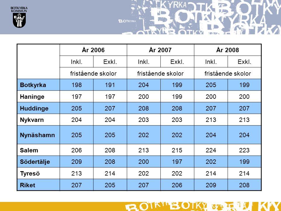 År 2006År 2007År 2008 Inkl.Exkl.Inkl.Exkl.Inkl.Exkl.