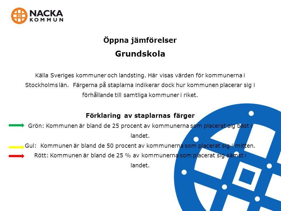 Öppna jämförelser Grundskola Källa Sveriges kommuner och landsting.