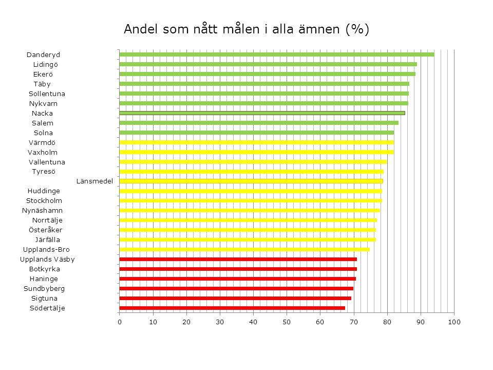 SALSA – andel som nått målen, avvikelse från modellberäknat värde OBS Endast kommunala skolor ingår