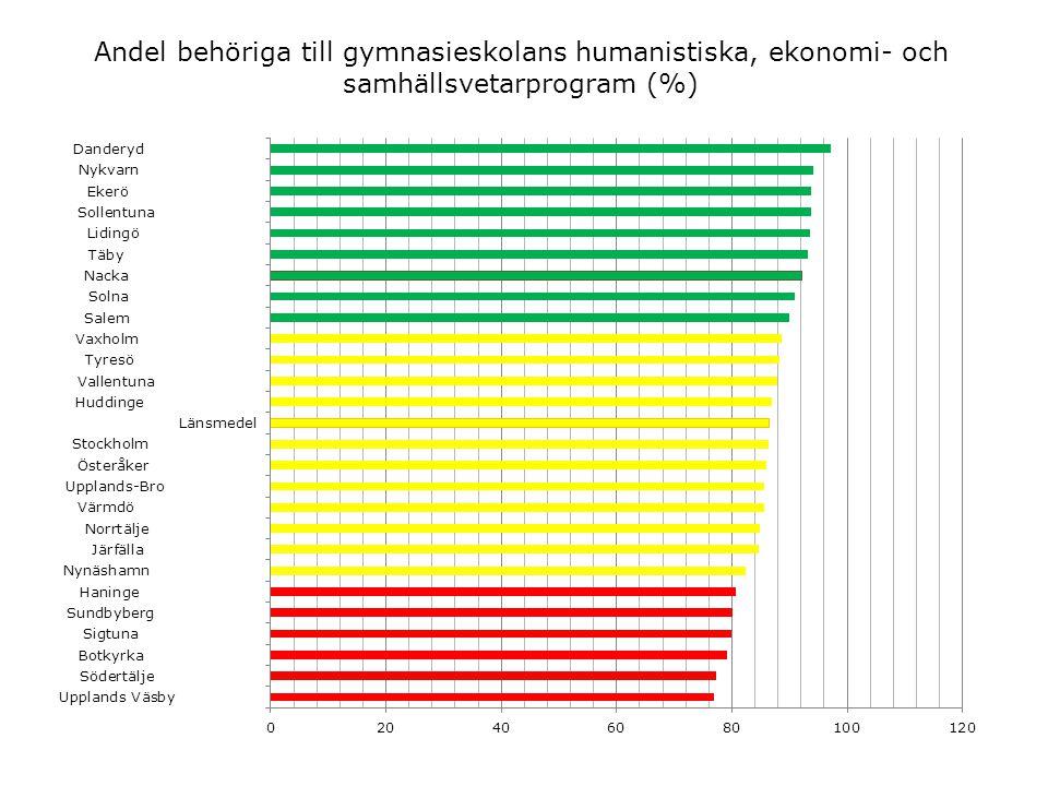 Andel behöriga till gymnasieskolans humanistiska, ekonomi- och samhällsvetarprogram (%)