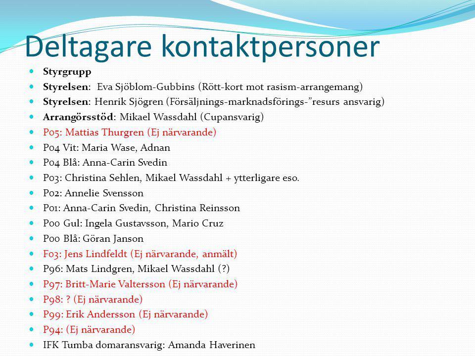 Planschema 2 (7 manna) Plan 71 Plan 72 Plan 75 Plan 76 Sekretariat Storvretsskolan Storvrets badet Försäljning