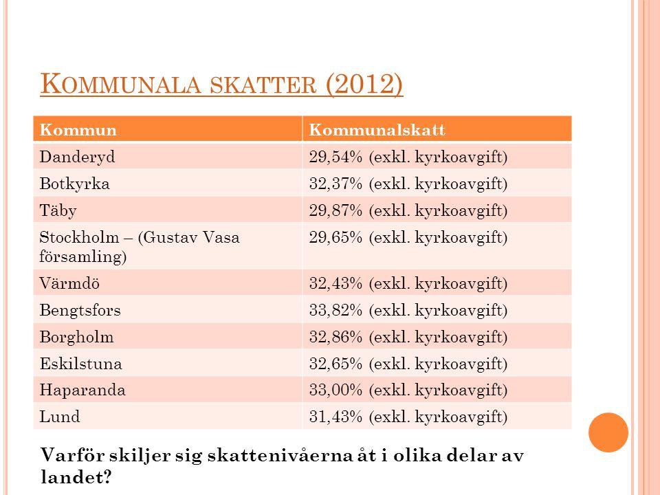 K OMMUNALA SKATTER (2012) KommunKommunalskatt Danderyd29,54% (exkl. kyrkoavgift) Botkyrka32,37% (exkl. kyrkoavgift) Täby29,87% (exkl. kyrkoavgift) Sto