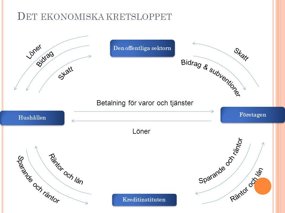 D ISPONIBEL INKOMST Lön +Bidrag =Bruttoinkomst (Före skatt) -Skatt =Nettoinkomst (Efter skatt) eller Disponibel inkomst