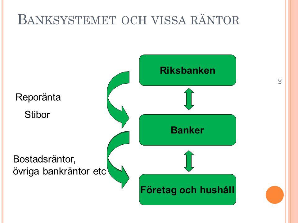 20 B ANKSYSTEMET OCH VISSA RÄNTOR Företag och hushåll Banker Riksbanken Reporänta Bostadsräntor, övriga bankräntor etc Stibor