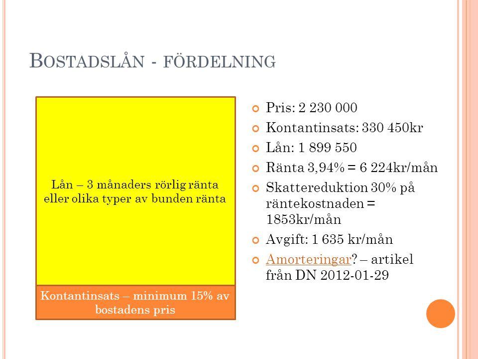 B OSTADSLÅN - FÖRDELNING Pris: 2 230 000 Kontantinsats: 330 450kr Lån: 1 899 550 Ränta 3,94% = 6 224kr/mån Skattereduktion 30% på räntekostnaden = 185