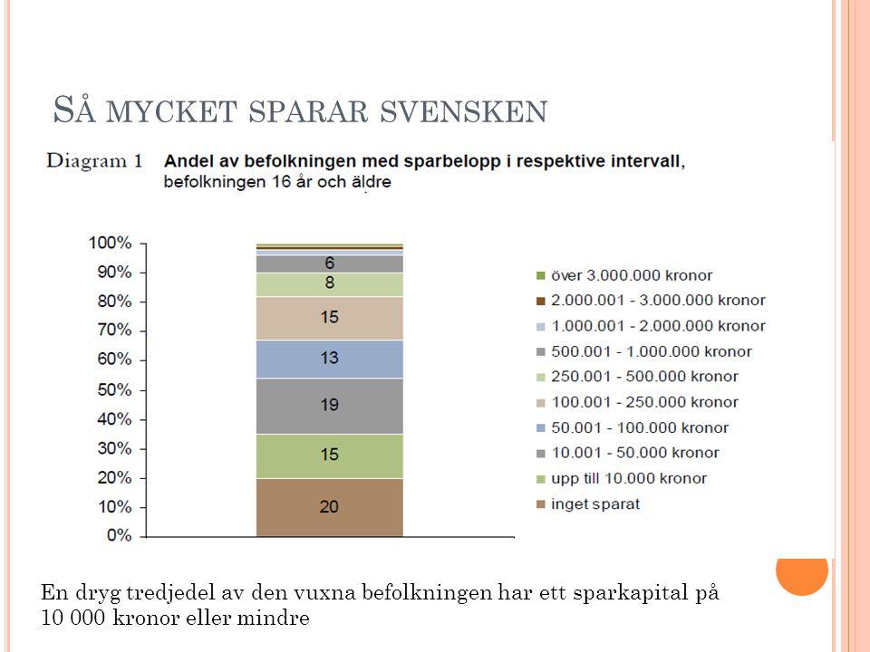 S Å MYCKET SPARAR SVENSKEN En dryg tredjedel av den vuxna befolkningen har ett sparkapital på 10 000 kronor eller mindre