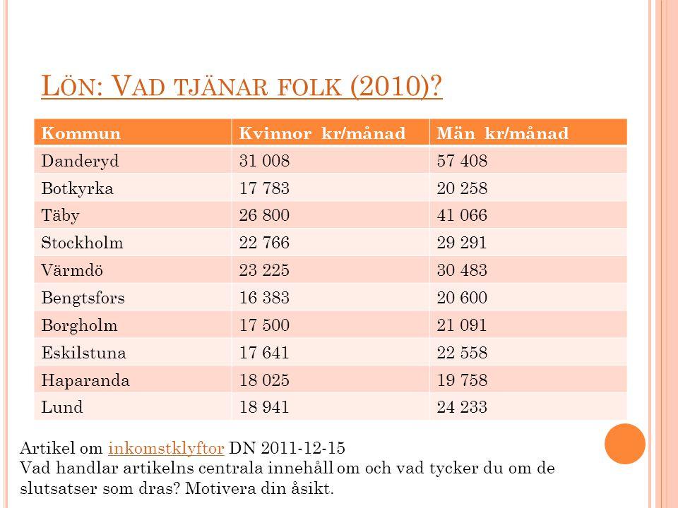 K OMMUNALA SKATTER (2012) KommunKommunalskatt Danderyd29,54% (exkl.