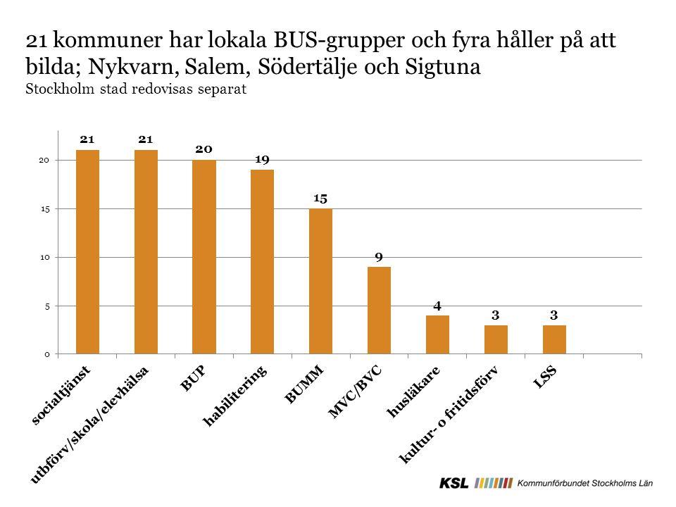 21 kommuner har lokala BUS-grupper och fyra håller på att bilda; Nykvarn, Salem, Södertälje och Sigtuna Stockholm stad redovisas separat