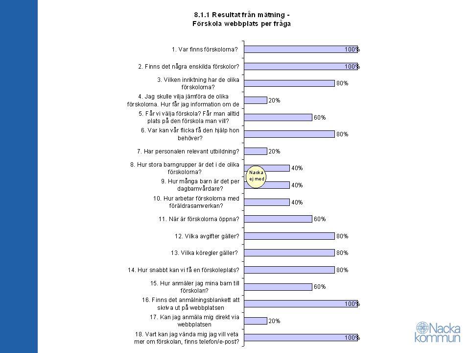 Resultat Protokoll från nämnders sammanträden – men inte handlingar Gott om kontaktuppgifter – men sämre med möjligheter till dialog på webbplatsen