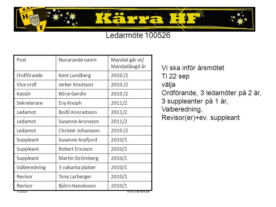 100525www.karrahf.se Ledarmöte 100526 PostNuvarande namnMandat går ut/ Mandatlängd år OrdförandeKent Lundberg2010 /2 Vice ordfJerker Knutsson2010 /2 K