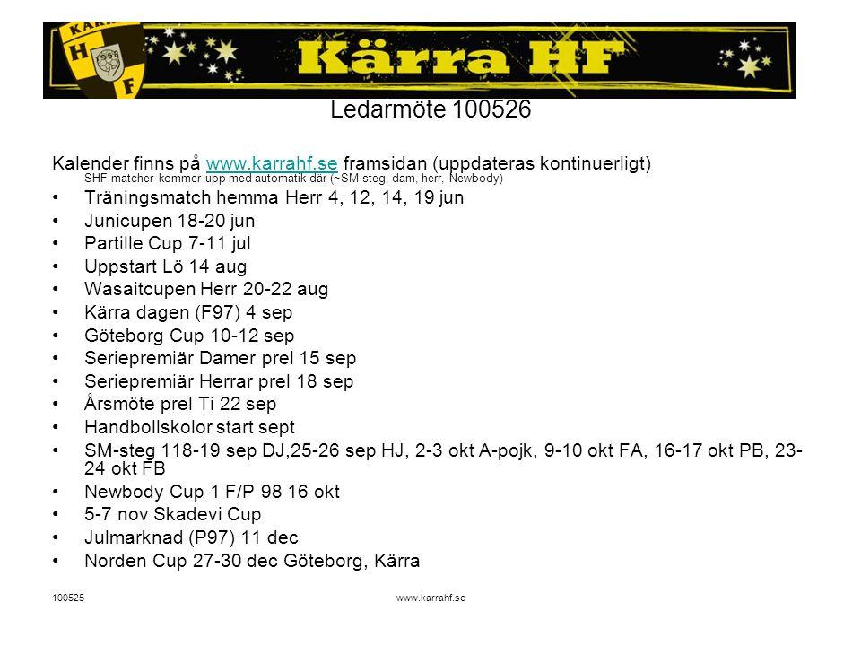 100525www.karrahf.se Ledarmöte 100526 Kalender finns på www.karrahf.se framsidan (uppdateras kontinuerligt) SHF-matcher kommer upp med automatik där (~SM-steg, dam, herr, Newbody)www.karrahf.se Träningsmatch hemma Herr 4, 12, 14, 19 jun Junicupen 18-20 jun Partille Cup 7-11 jul Uppstart Lö 14 aug Wasaitcupen Herr 20-22 aug Kärra dagen (F97) 4 sep Göteborg Cup 10-12 sep Seriepremiär Damer prel 15 sep Seriepremiär Herrar prel 18 sep Årsmöte prel Ti 22 sep Handbollskolor start sept SM-steg 118-19 sep DJ,25-26 sep HJ, 2-3 okt A-pojk, 9-10 okt FA, 16-17 okt PB, 23- 24 okt FB Newbody Cup 1 F/P 98 16 okt 5-7 nov Skadevi Cup Julmarknad (P97) 11 dec Norden Cup 27-30 dec Göteborg, Kärra
