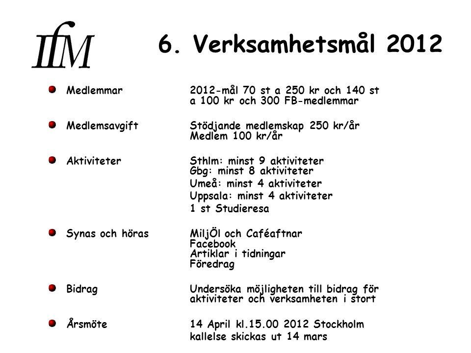 6. Verksamhetsmål 2012 Medlemmar2012-mål 70 st a 250 kr och 140 st a 100 kr och 300 FB-medlemmar Medlemsavgift Stödjande medlemskap 250 kr/år Medlem 1