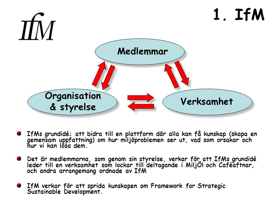 1. IfM IfMs grundidé; att bidra till en plattform där alla kan få kunskap (skapa en gemensam uppfattning) om hur miljöproblemen ser ut, vad som orsaka
