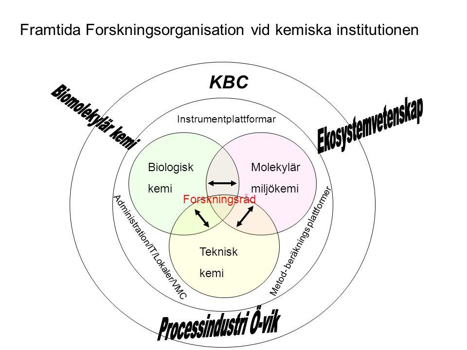 Framtida Forskningsorganisation vid kemiska institutionen Biologisk kemi Molekylär miljökemi Teknisk kemi Instrumentplattformar Metod- beräknings plattformer Administration/IT/Lokaler/VMC KBC Forskningsråd