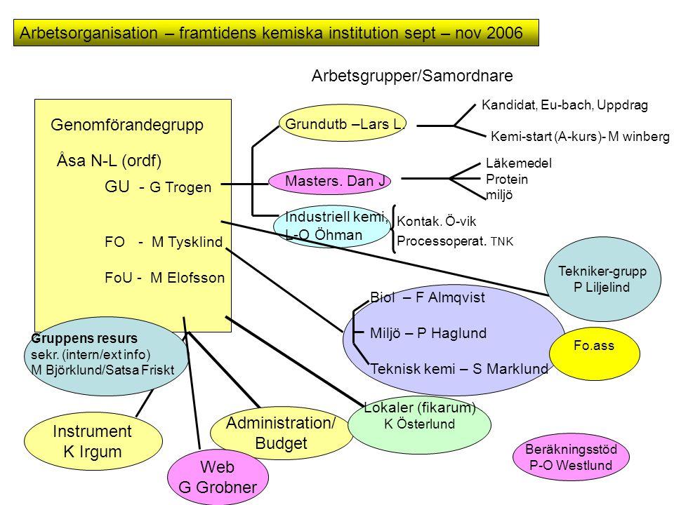 Arbetsorganisation – framtidens kemiska institution sept – nov 2006 Genomförandegrupp Åsa N-L (ordf) GU - G Trogen FO - M Tysklind FoU - M Elofsson Ar