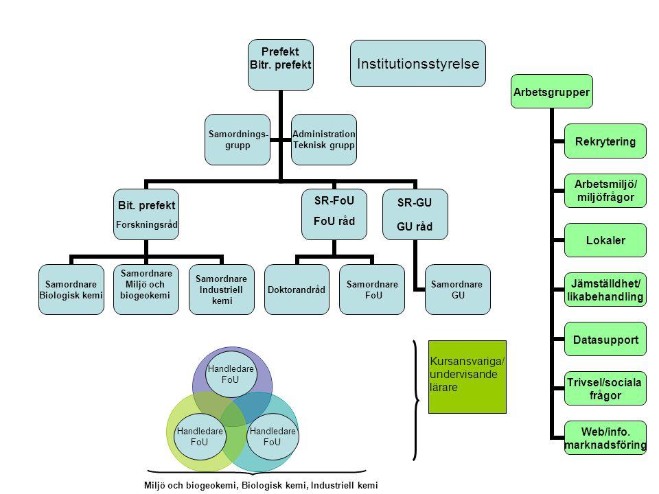 Prefekt Bitr. prefekt Bit. prefekt Forskningsråd Samordnare Biologisk kemi Samordnare Miljö och biogeokemi Samordnare Industriell kemi SR-FoU FoU råd