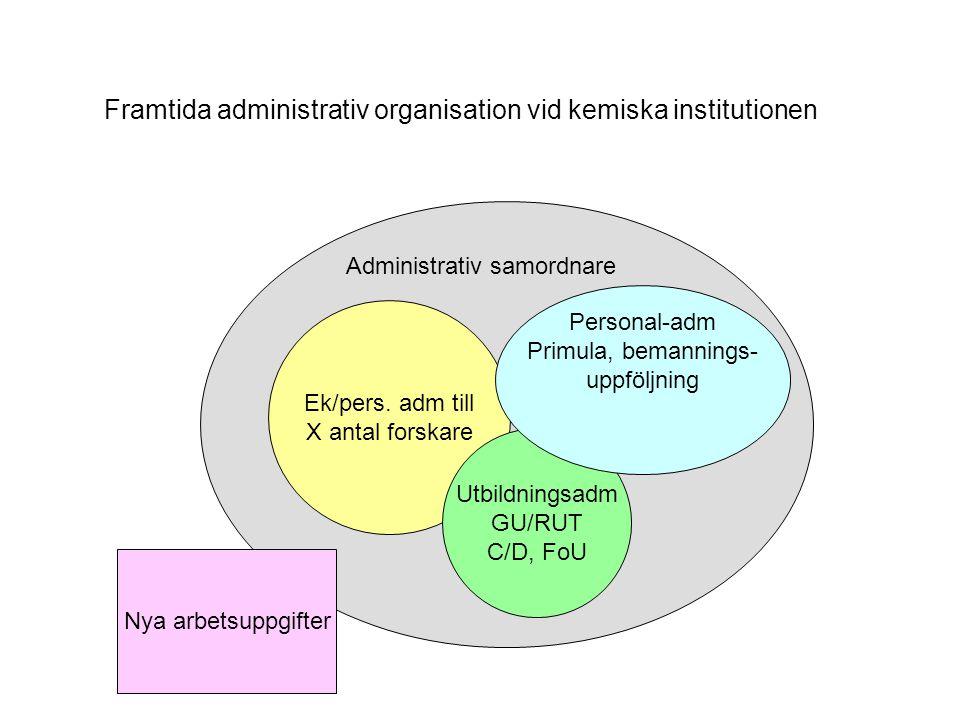 Ek/pers. adm till X antal forskare Utbildningsadm GU/RUT C/D, FoU Personal-adm Primula, bemannings- uppföljning Administrativ samordnare Nya arbetsupp