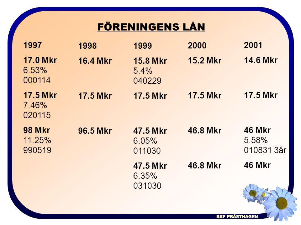 BRF PRÄSTHAGEN INTÄKTSFÖRDELNING 2000