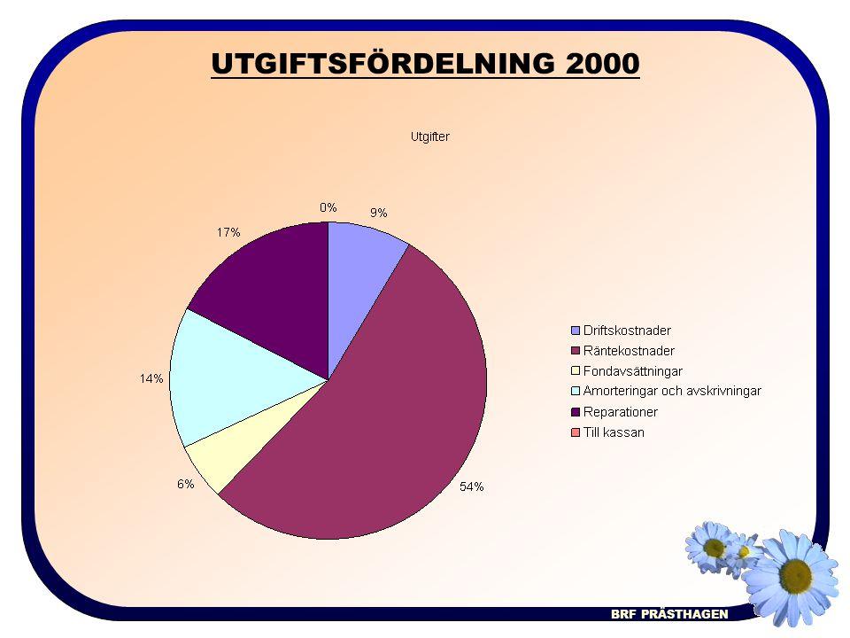 BRF PRÄSTHAGEN UTGIFTSFÖRDELNING 2000