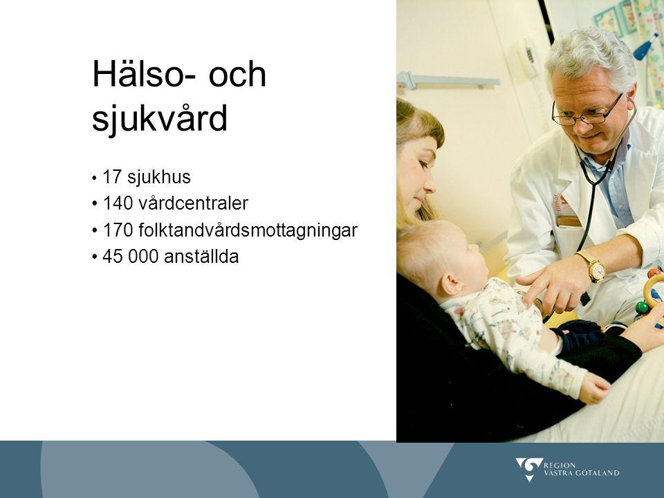17 sjukhus 140 vårdcentraler 170 folktandvårdsmottagningar 45 000 anställda Lägg in valfri bild Hälso- och sjukvård