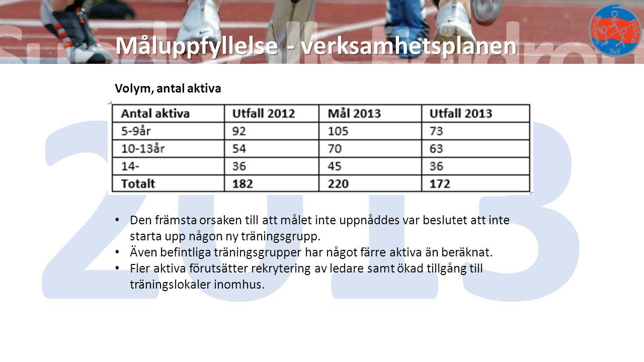 Måluppfyllelse - verksamhetsplanen 2013 Volym, antal aktiva Den främsta orsaken till att målet inte uppnåddes var beslutet att inte starta upp någon ny träningsgrupp.