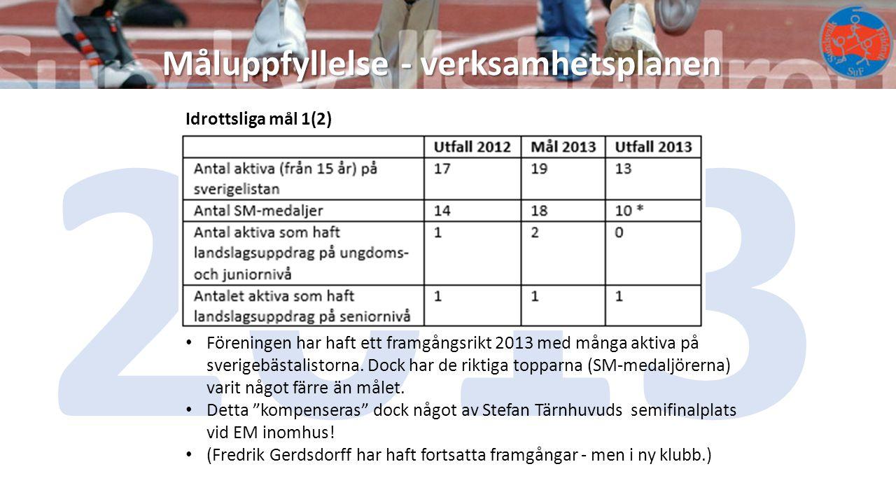 Måluppfyllelse - verksamhetsplanen 2013 Idrottsliga mål 1(2) Föreningen har haft ett framgångsrikt 2013 med många aktiva på sverigebästalistorna. Dock