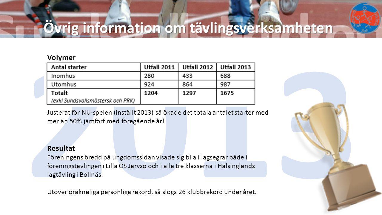 Övrig information om tävlingsverksamheten 2013 Volymer Justerat för NU-spelen (inställt 2013) så ökade det totala antalet starter med mer än 50% jämfö