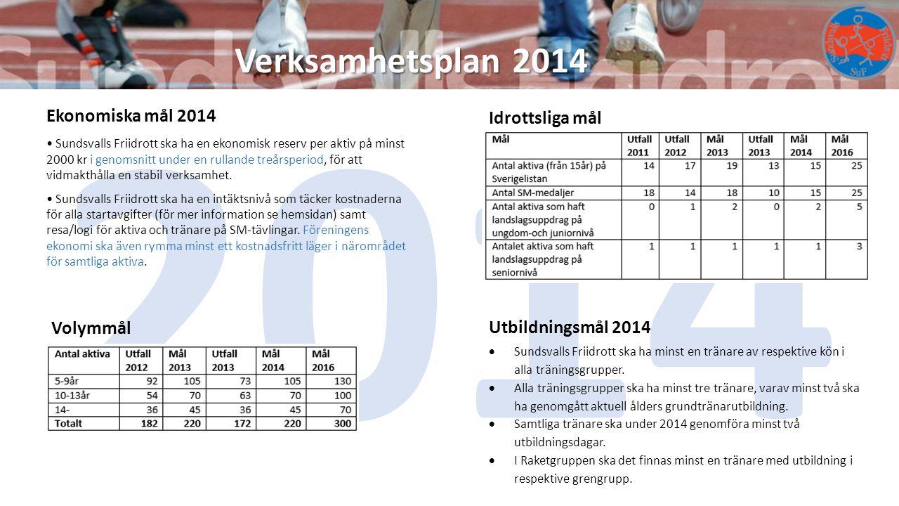 Verksamhetsplan 2014 2014 Volymmål Ekonomiska mål 2014 Sundsvalls Friidrott ska ha en ekonomisk reserv per aktiv på minst 2000 kr i genomsnitt under e