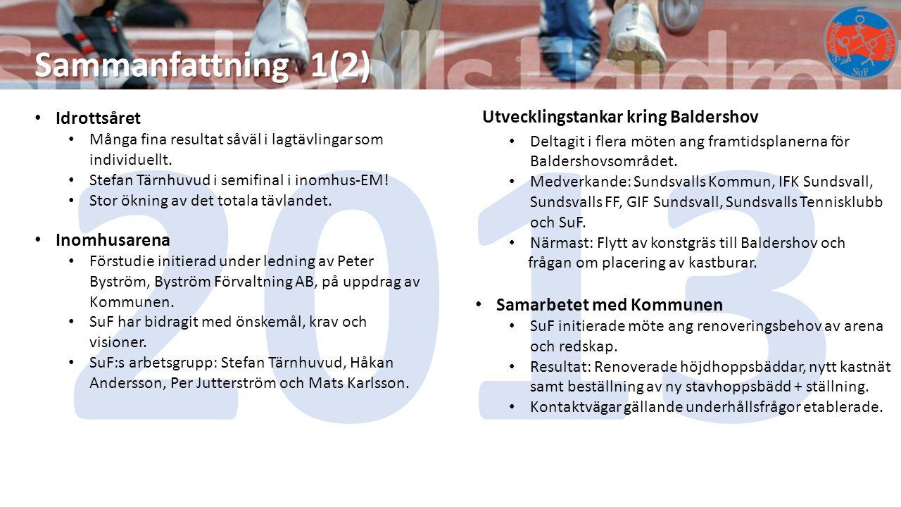 2013 Sammanfattning 1(2) Idrottsåret Många fina resultat såväl i lagtävlingar som individuellt. Stefan Tärnhuvud i semifinal i inomhus-EM! Stor ökning