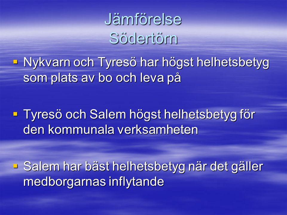 Jämförelse Södertörn  Nykvarn och Tyresö har högst helhetsbetyg som plats av bo och leva på  Tyresö och Salem högst helhetsbetyg för den kommunala v