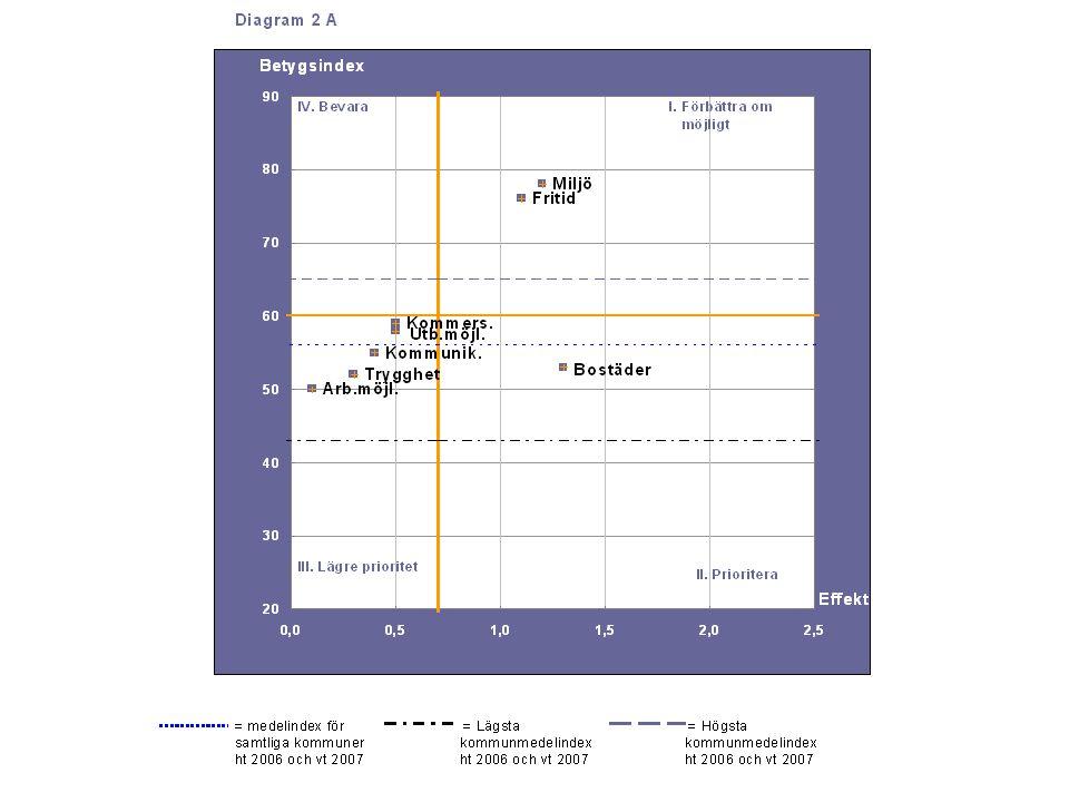 Dia g r a m 2 A 56 43 65 =medelindex för samtliga kommuner ht 2006 och vt 2007=medelindex för samtliga kommuner ht 2006 och vt 2007 = Lägsta kommun me