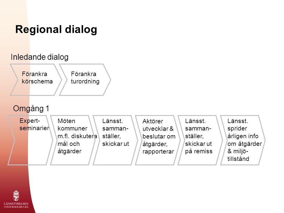 Regional dialog Expert- seminarier Möten kommuner m.fl.