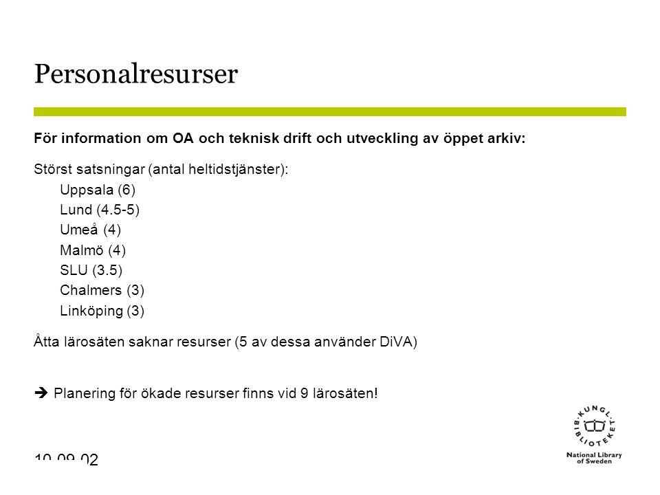 Sidnummer 10-09-02 Personalresurser För information om OA och teknisk drift och utveckling av öppet arkiv: Störst satsningar (antal heltidstjänster): Uppsala (6) Lund (4.5-5) Umeå (4) Malmö (4) SLU (3.5) Chalmers (3) Linköping (3) Åtta lärosäten saknar resurser (5 av dessa använder DiVA)  Planering för ökade resurser finns vid 9 lärosäten!