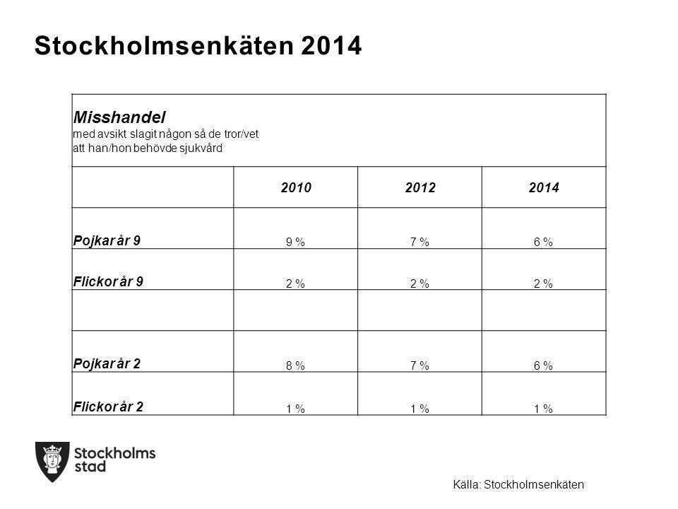 Stockholmsenkäten 2014 Misshandel med avsikt slagit någon så de tror/vet att han/hon behövde sjukvård 201020122014 Pojkar år 9 9 %7 %6 % Flickor år 9 2 % Pojkar år 2 8 %7 %6 % Flickor år 2 1 % Källa: Stockholmsenkäten