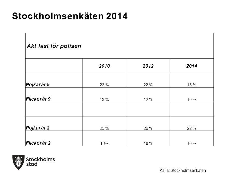 Stockholmsenkäten 2014 Åkt fast för polisen 201020122014 Pojkar år 9 23 %22 %15 % Flickor år 9 13 %12 %10 % Pojkar år 2 25 %26 %22 % Flickor år 2 16% 10 % Källa: Stockholmsenkäten