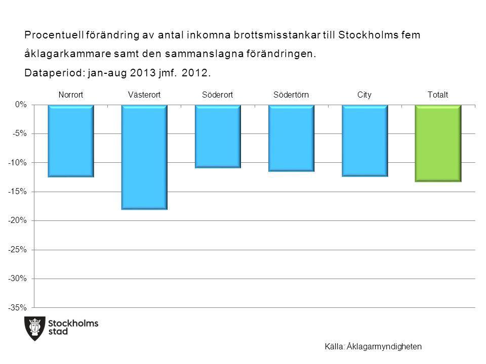 Procentuell förändring av antal inkomna brottsmisstankar till Stockholms fem åklagarkammare samt den sammanslagna förändringen.