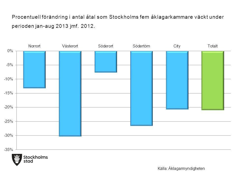 Procentuell förändring i antal åtal som Stockholms fem åklagarkammare väckt under perioden jan-aug 2013 jmf.