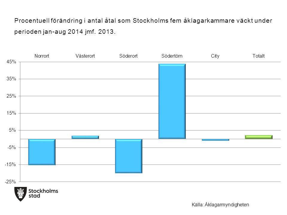 Procentuell förändring i antal åtal som Stockholms fem åklagarkammare väckt under perioden jan-aug 2014 jmf.