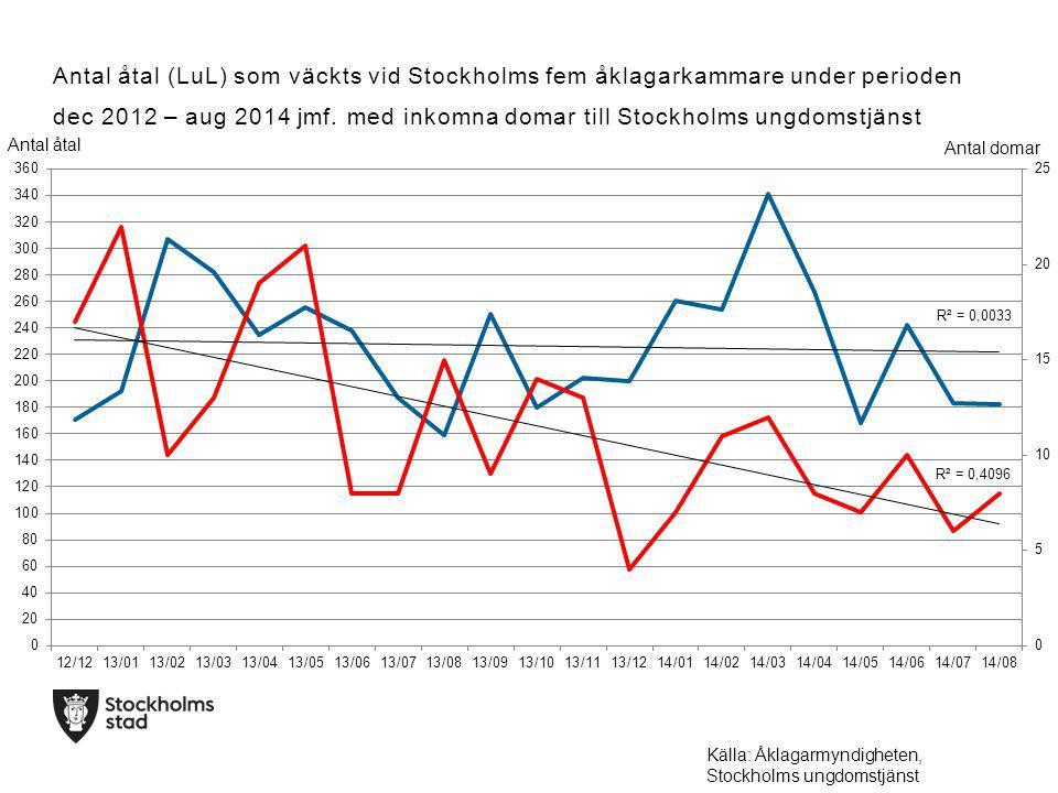 Antal åtal (LuL) som väckts vid Stockholms fem åklagarkammare under perioden dec 2012 – aug 2014 jmf.