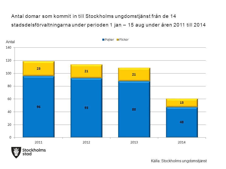 Källa: Stockholms ungdomstjänst Antal domar som kommit in till Stockholms ungdomstjänst från de 14 stadsdelsförvaltningarna under perioden 1 jan – 15 aug under åren 2011 till 2014