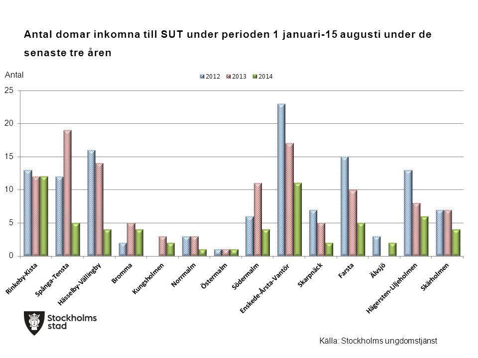Antal domar inkomna till SUT under perioden 1 januari-15 augusti under de senaste tre åren Antal Källa: Stockholms ungdomstjänst