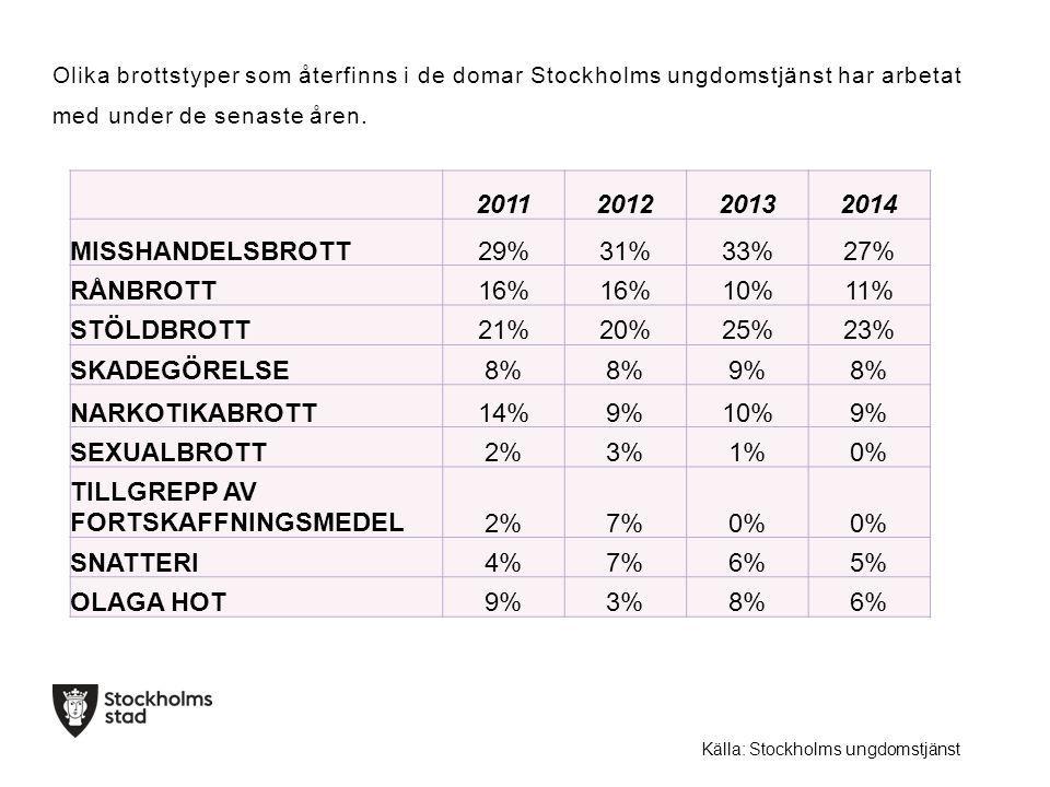 2011201220132014 MISSHANDELSBROTT29%31%33%27% RÅNBROTT16% 10%11% STÖLDBROTT21%20%25%23% SKADEGÖRELSE8% 9%8% NARKOTIKABROTT14%9%10%9% SEXUALBROTT2%3%1%0% TILLGREPP AV FORTSKAFFNINGSMEDEL2%7%0% SNATTERI4%7%6%5% OLAGA HOT9%3%8%6% Olika brottstyper som återfinns i de domar Stockholms ungdomstjänst har arbetat med under de senaste åren.