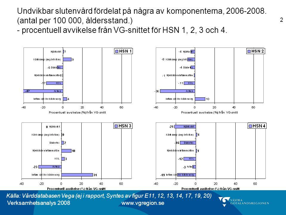 Verksamhetsanalys 2008 www.vgregion.se 2 Undvikbar slutenvård fördelat på några av komponenterna, 2006-2008.