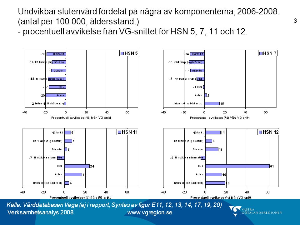 Verksamhetsanalys 2008 www.vgregion.se 3 Undvikbar slutenvård fördelat på några av komponenterna, 2006-2008.