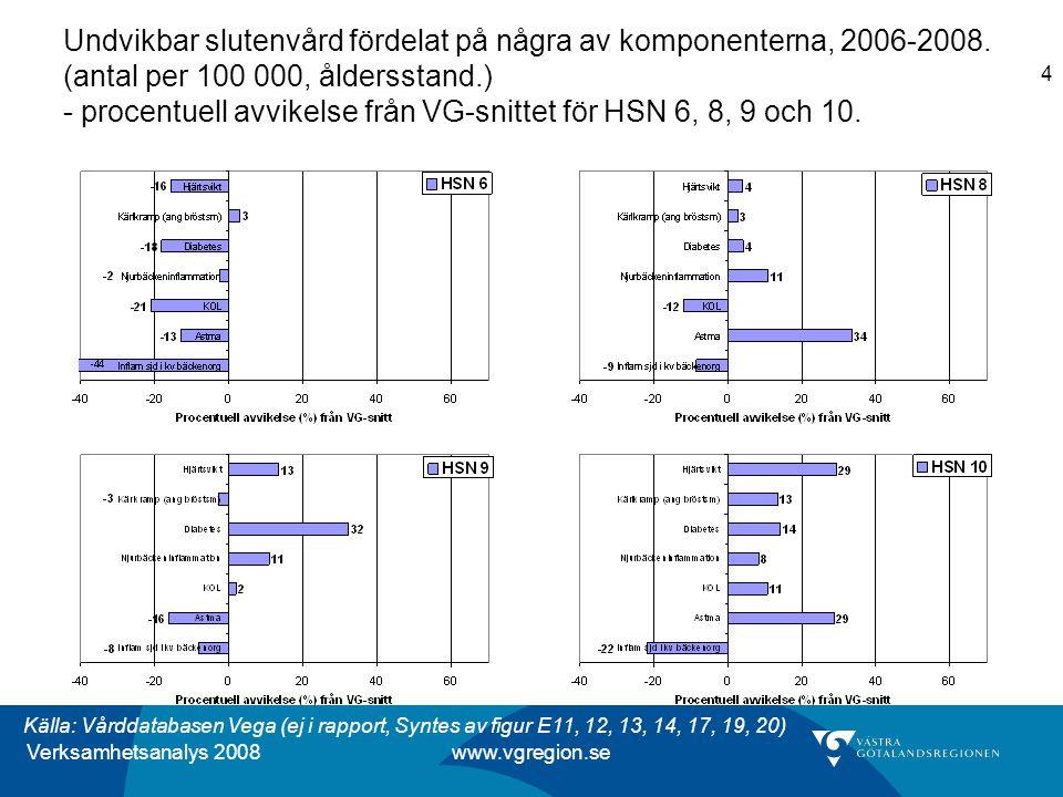 Verksamhetsanalys 2008 www.vgregion.se 4 Undvikbar slutenvård fördelat på några av komponenterna, 2006-2008.