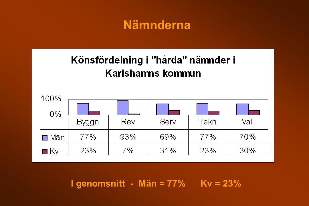 Nämnderna I genomsnitt - Män = 77% Kv = 23%