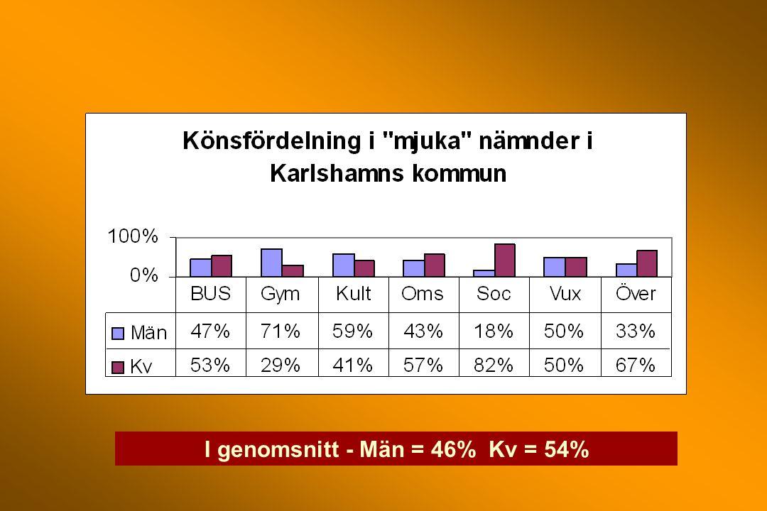 I genomsnitt - Män = 46% Kv = 54%