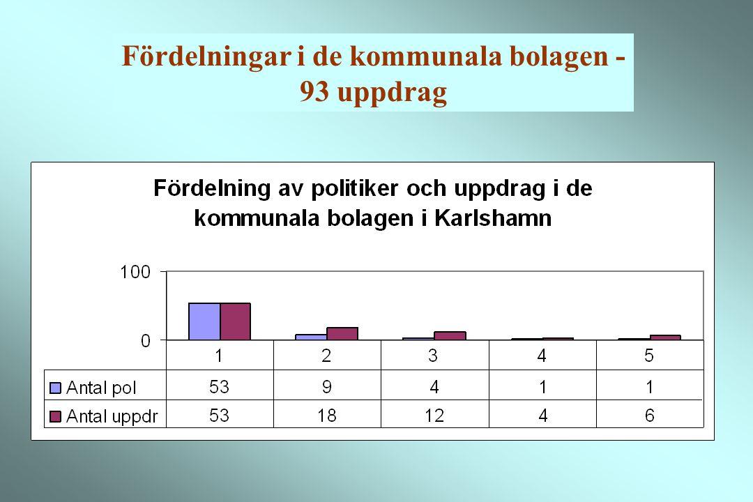 Fördelningar i de kommunala bolagen - 93 uppdrag